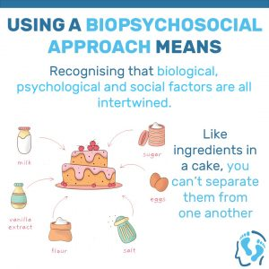 Using a biopsychosocial approach means – recognising that biological, psychological and social factor can't be seperated