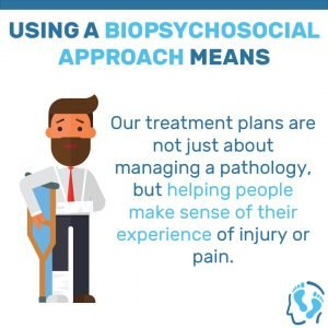 Using a biopsychosocial approach means – our treatment plans aren't just about managing a pathology